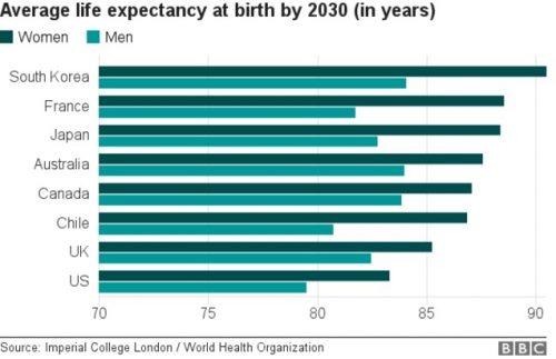 Post image for The advance of Korea's longevity